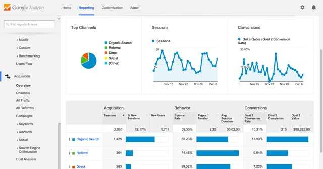 San Francisco SEO Google Analytics Dashboard