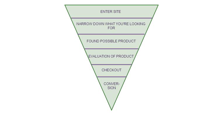 ecommerce_conversion_flow_chart